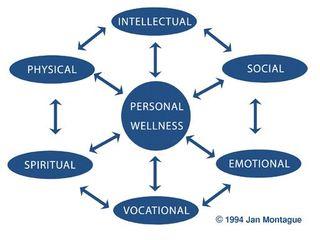 Health Diagram Concept_Map